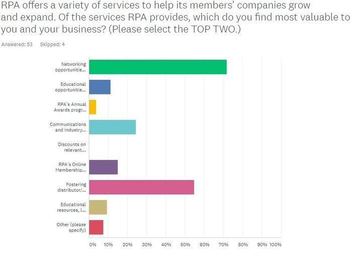 RPA Survey